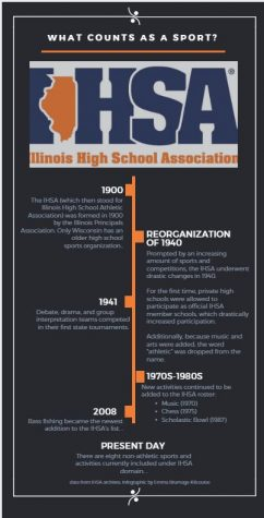 How do you define a sport? Ask the IHSA
